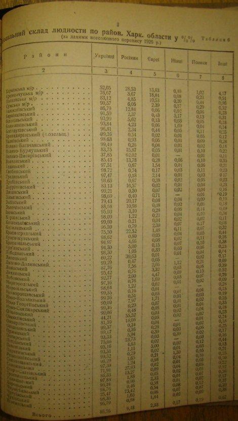 Українці в Харківській обл. , перепис 1926 р.